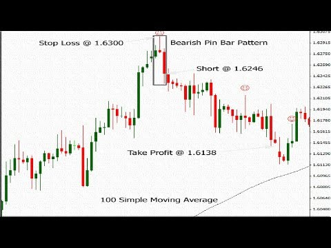 'pin-bar'-forex-trading-strategy---pin-bar-definition-»-learn-to-trade|priceaction