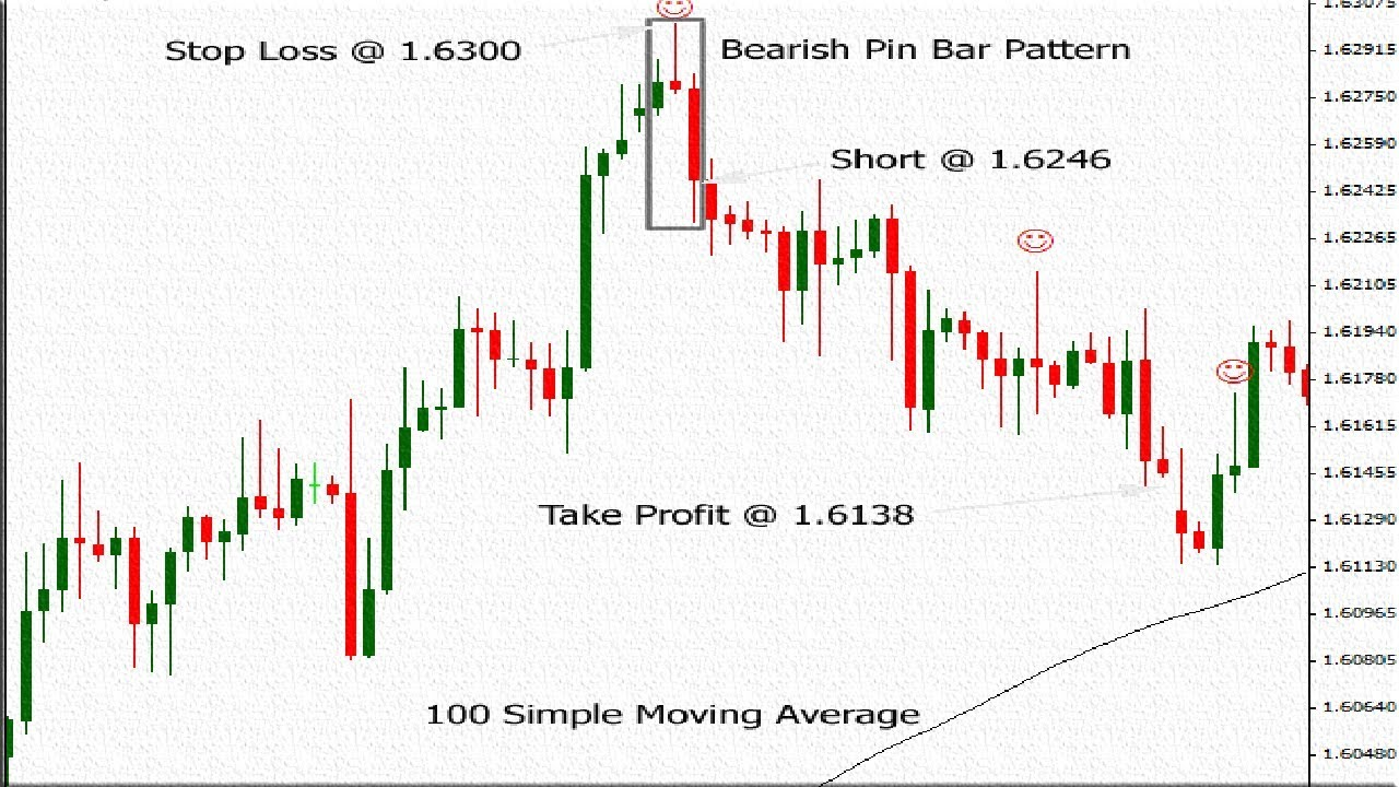Pin Bar Forex Trading Strategy Definition Learn To Trade Priceaction