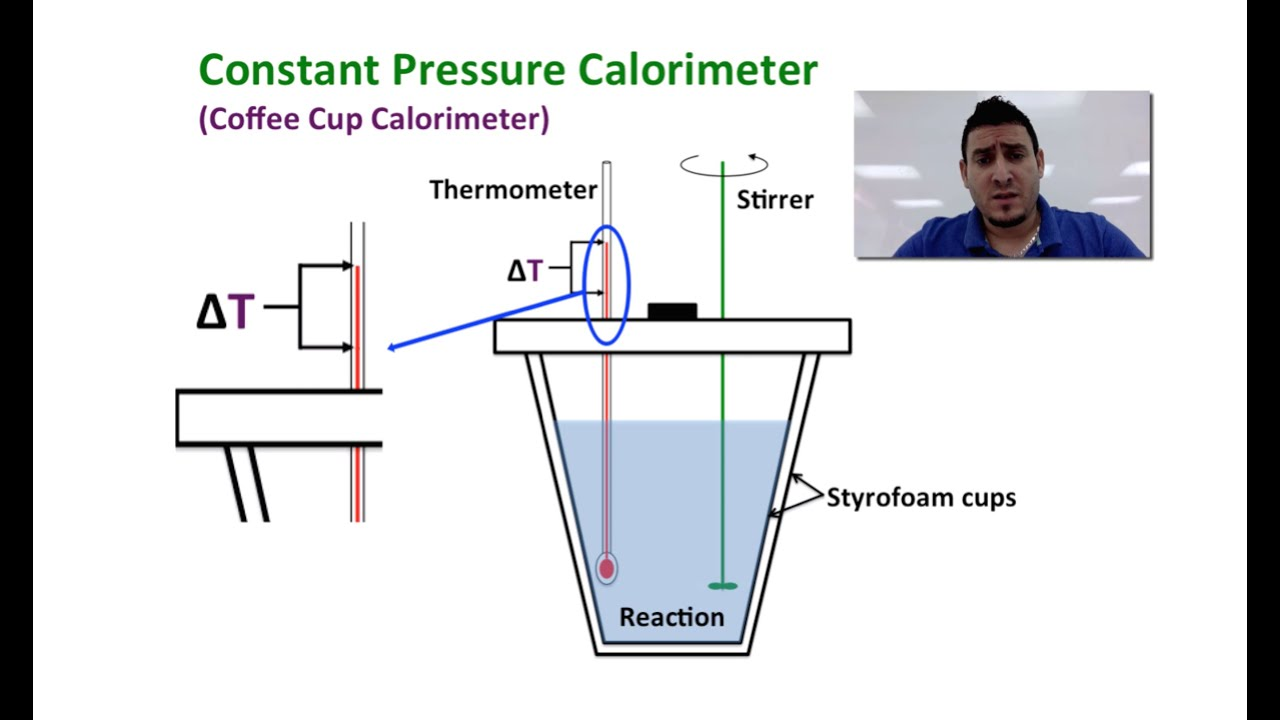 thermochemistry an ice calorimeter determination of reaction enthalpy Fusion of ice, the speci c heat of metals, and the heat of several chemical reactions these heats of reaction will be used with hess's law to determine another desired heat of reaction.