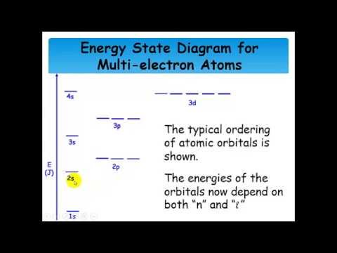 Orbital Energy Diagrams and Orbital Filling Rules - Lecture