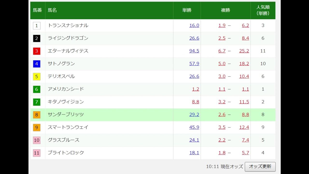 5 ちゃん 競馬