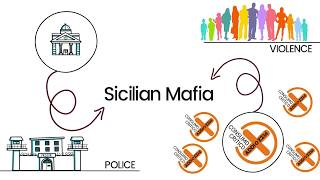 Social simulation: a model to fight the Mafia