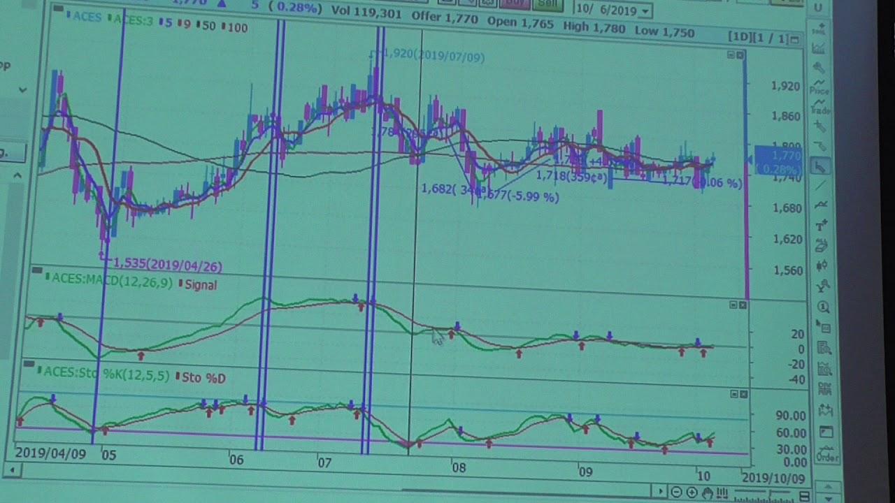 Grafik Trading Saham 1 (Software Mirae) - YouTube