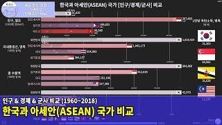 한국과 아세안(ASEAN) 국가 [인구/경제/군사] 비…