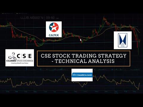 Colombo Stock Exchange - Technical Analysis Strategy 2020