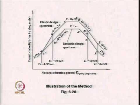 Mod-06 Lec-30 Inelastic Seismic Response of Structures Contd.......