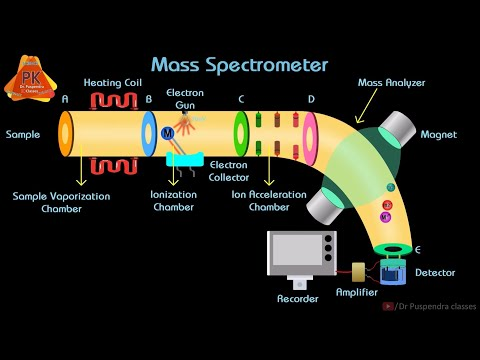 Mass Spectrometry Animation | Instrumentation and Working