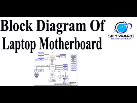 Block Diagram of Laptop Motherboard In Schematic Diagram