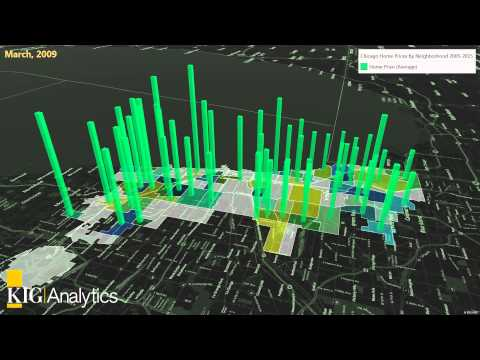 KIG Analytics - Chicago Property Value by...
