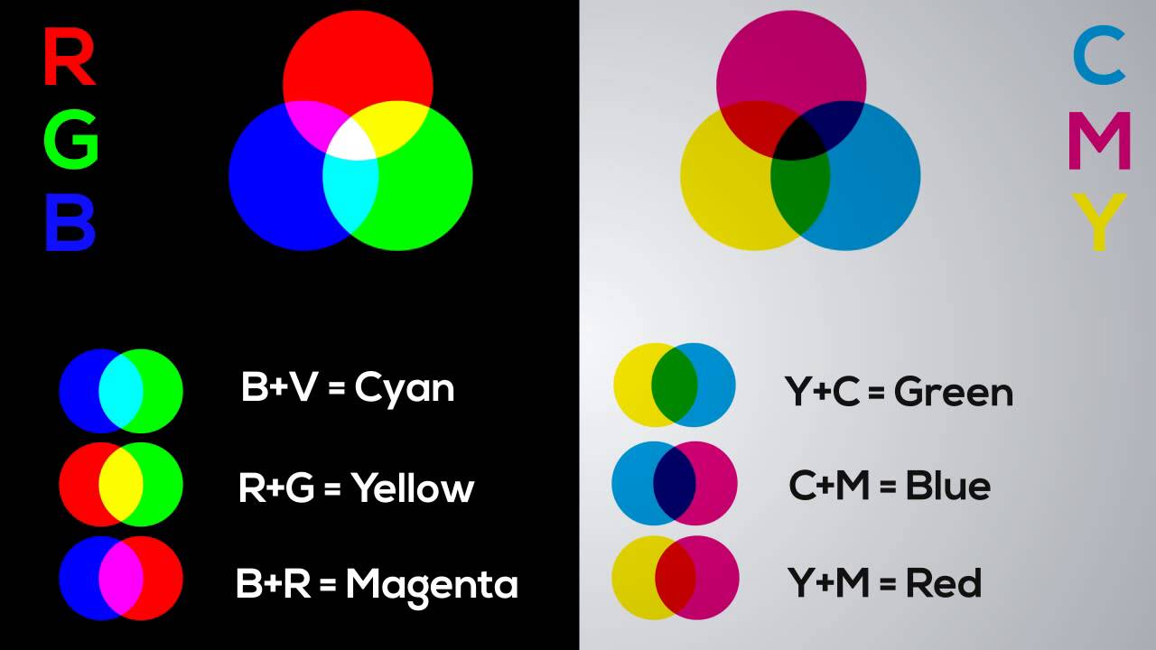 Color rgb vs cmy youtube color rgb vs cmy geenschuldenfo Image collections