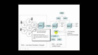 Архитектура сети GSM
