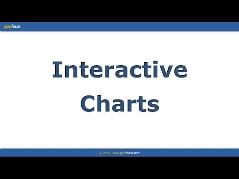 Interactive Charts tutorial