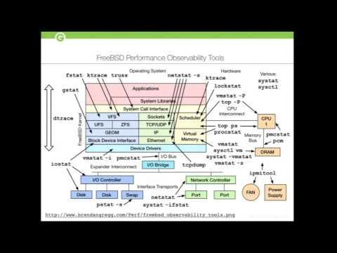 PostgreSQL Service At Scale