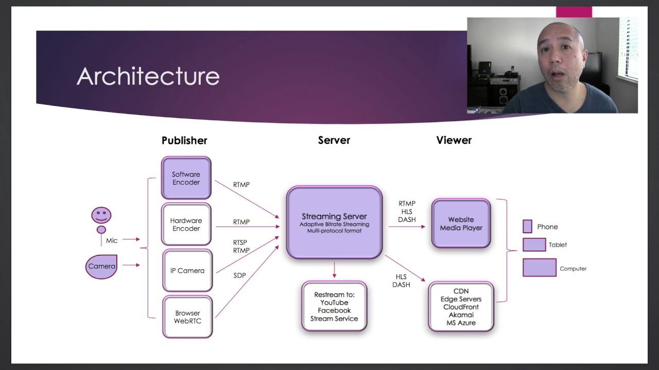 Live Streaming Architecture - YouTube