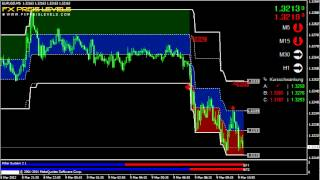 Best Forex Trading Indicator EUR/USD 5 Min