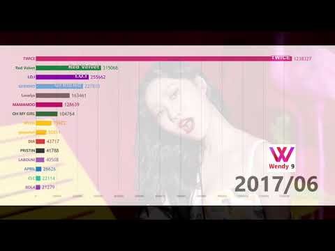 [DATA VISUALIZATION]TOP15 FEMALE GROUPS(Debut After 2014) GAON(&ORICON) SALES 2014 - 2018