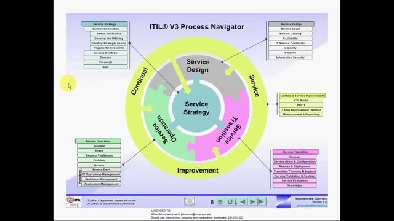 Itil V3 Foundation Trisaorddiner