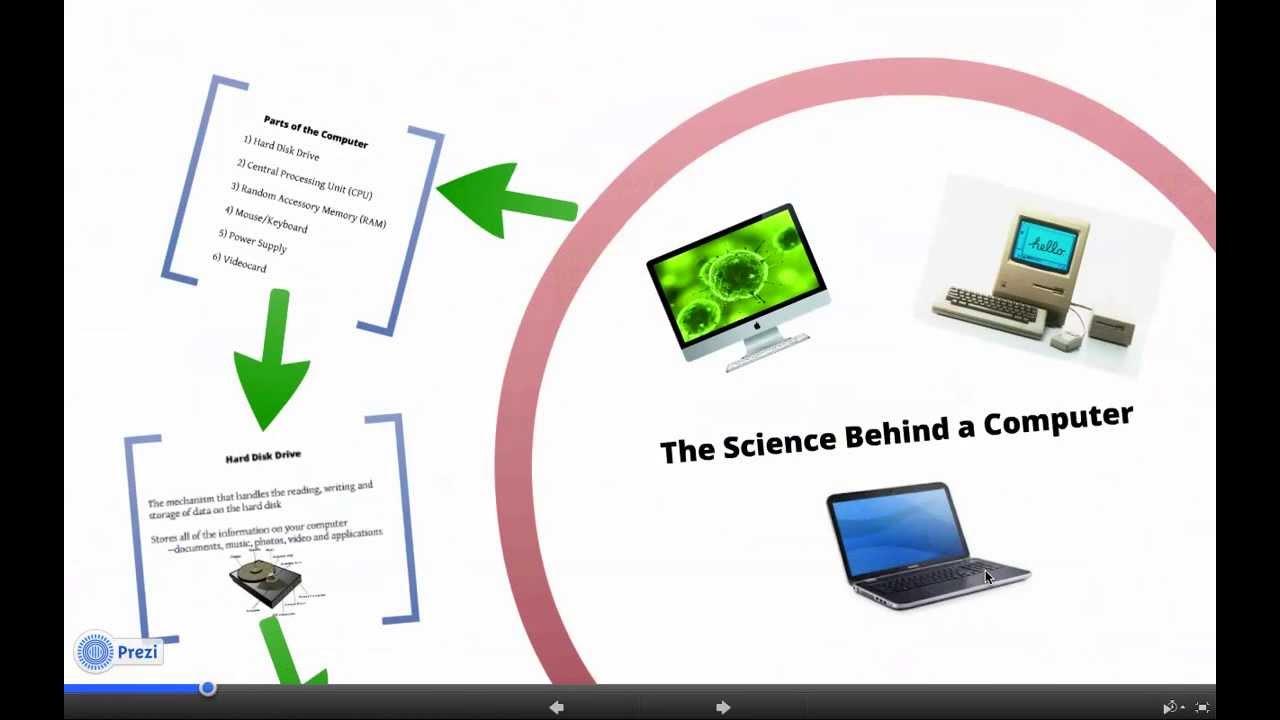 Parts of a computer presentation