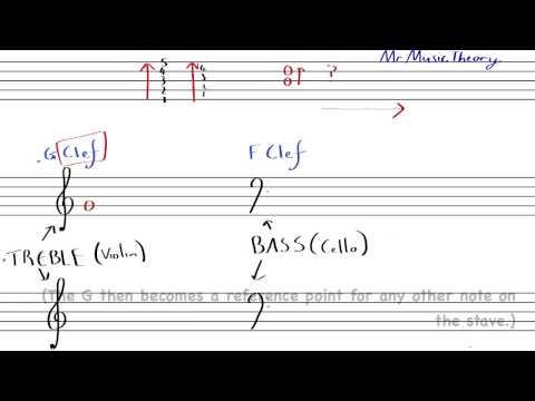 1: STAVE, TREBLE & BASS CLEF - Music theory basics