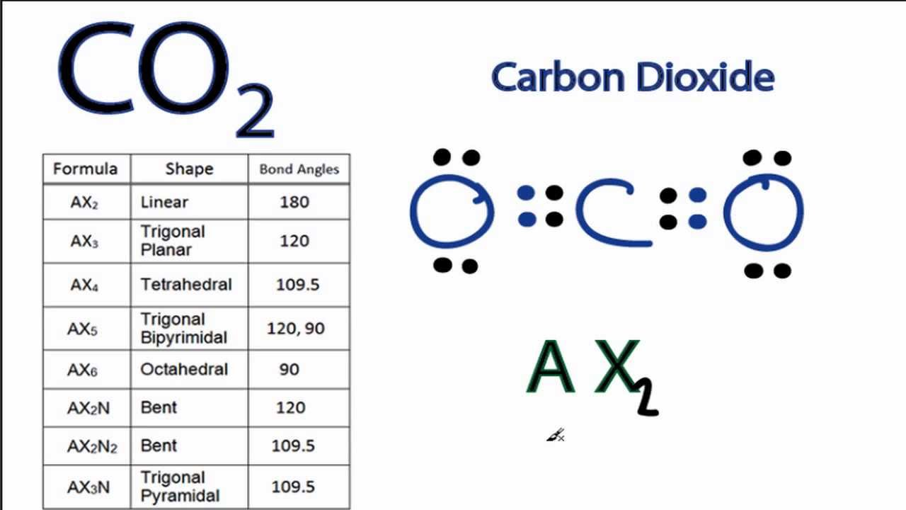 co2 molecular geometry and bond angles carbon dioxide youtube rh youtube com diagram of co2 structural formula structural formula of h2co [ 1280 x 720 Pixel ]