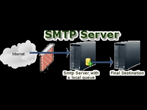 What is SMTP in Hindi?