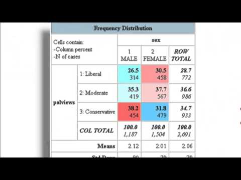 Understanding Contingency Tables and Crosstabulation, Pt. 1