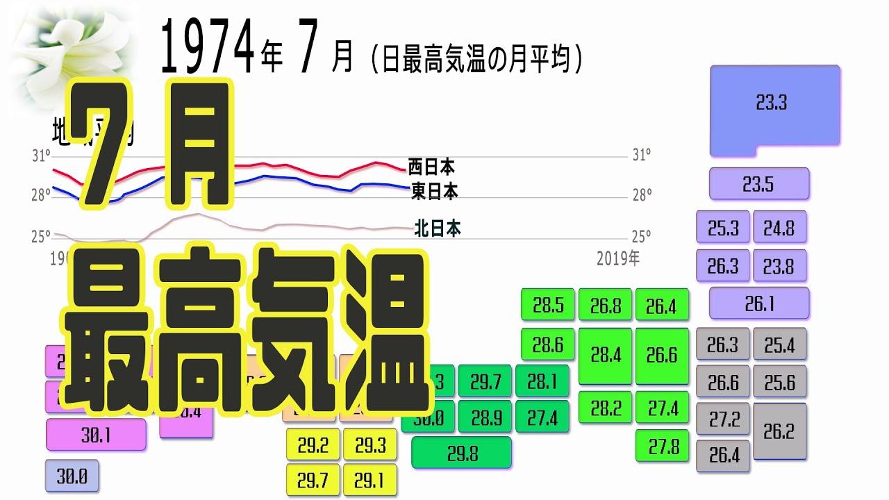 7月の最高気温の推移 120年分(1990~2019)