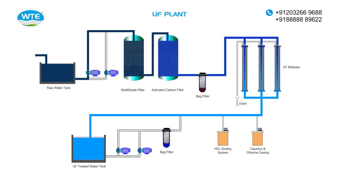 Ultrafiltration Plant YouTube