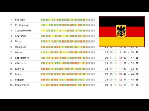Футбол Чемпионат Германии, 33 тур результаты Бундеслиги, турнирная таблица и расписание