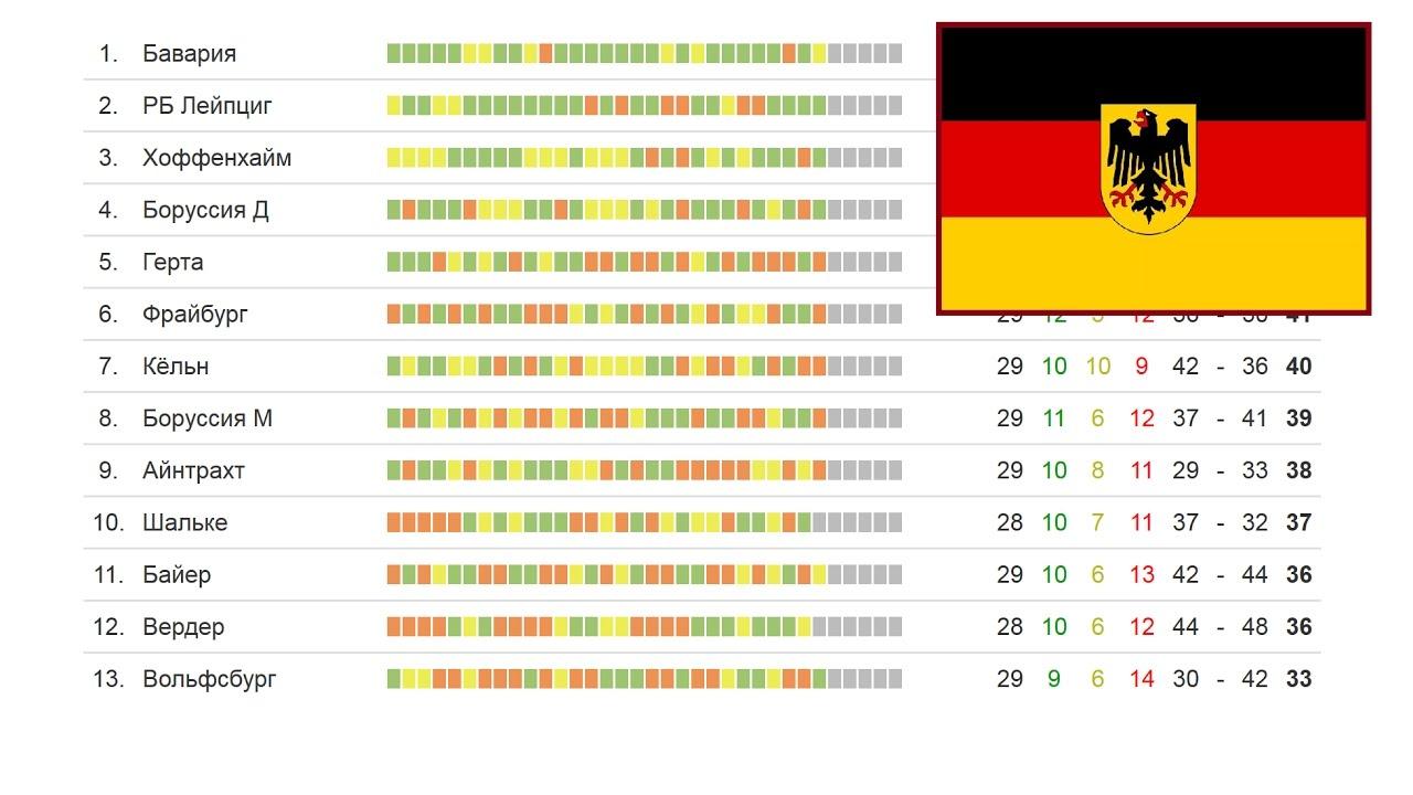 Бундеслига футбольная таблица