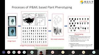 Deep learning based plant phenotyping with limited labels -  Wei Guo   Etincelle#11