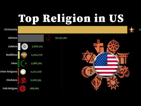 Top Religion Population In United States(US) 1960 - 2020 | Religion Population Growth