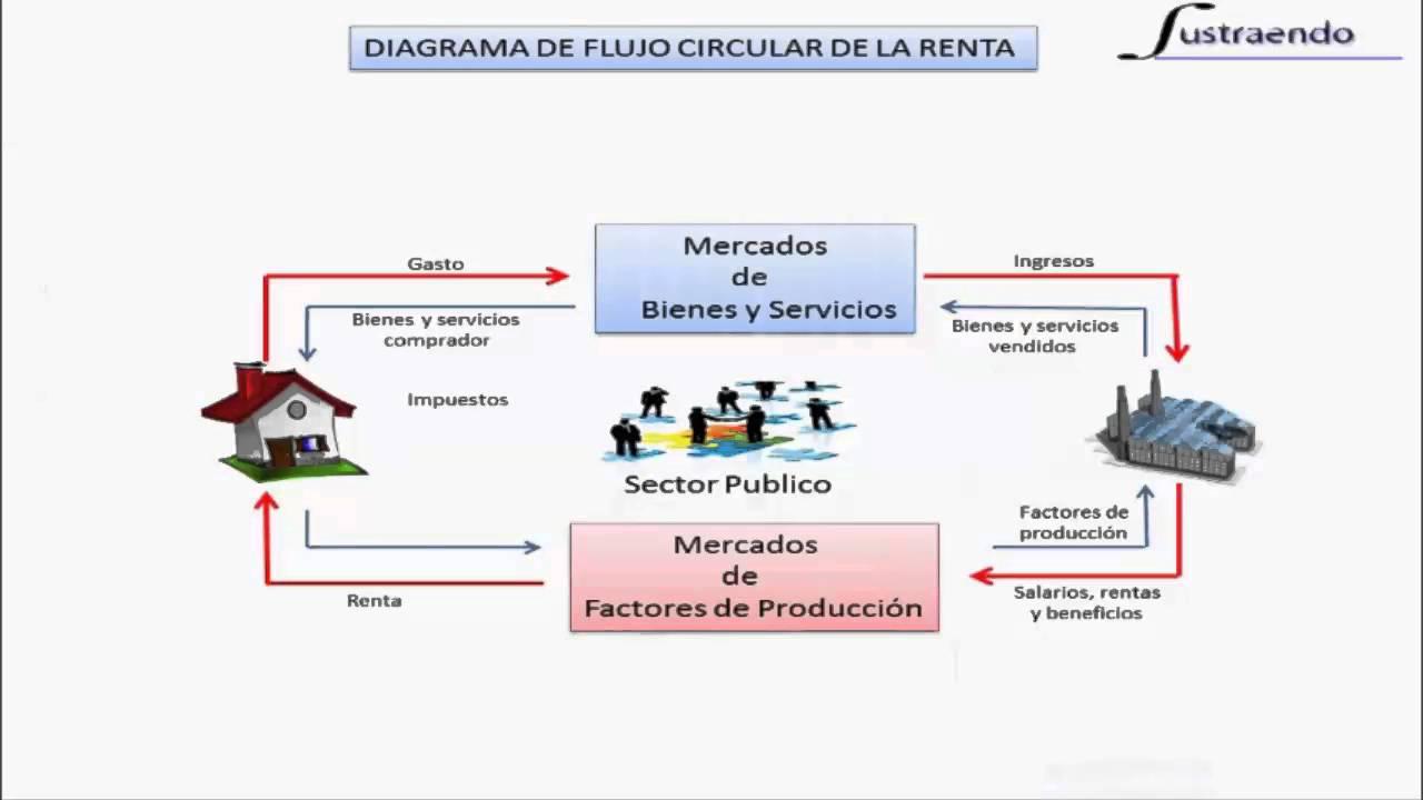 Flujo circular de la renta youtube flujo circular de la renta ccuart Choice Image