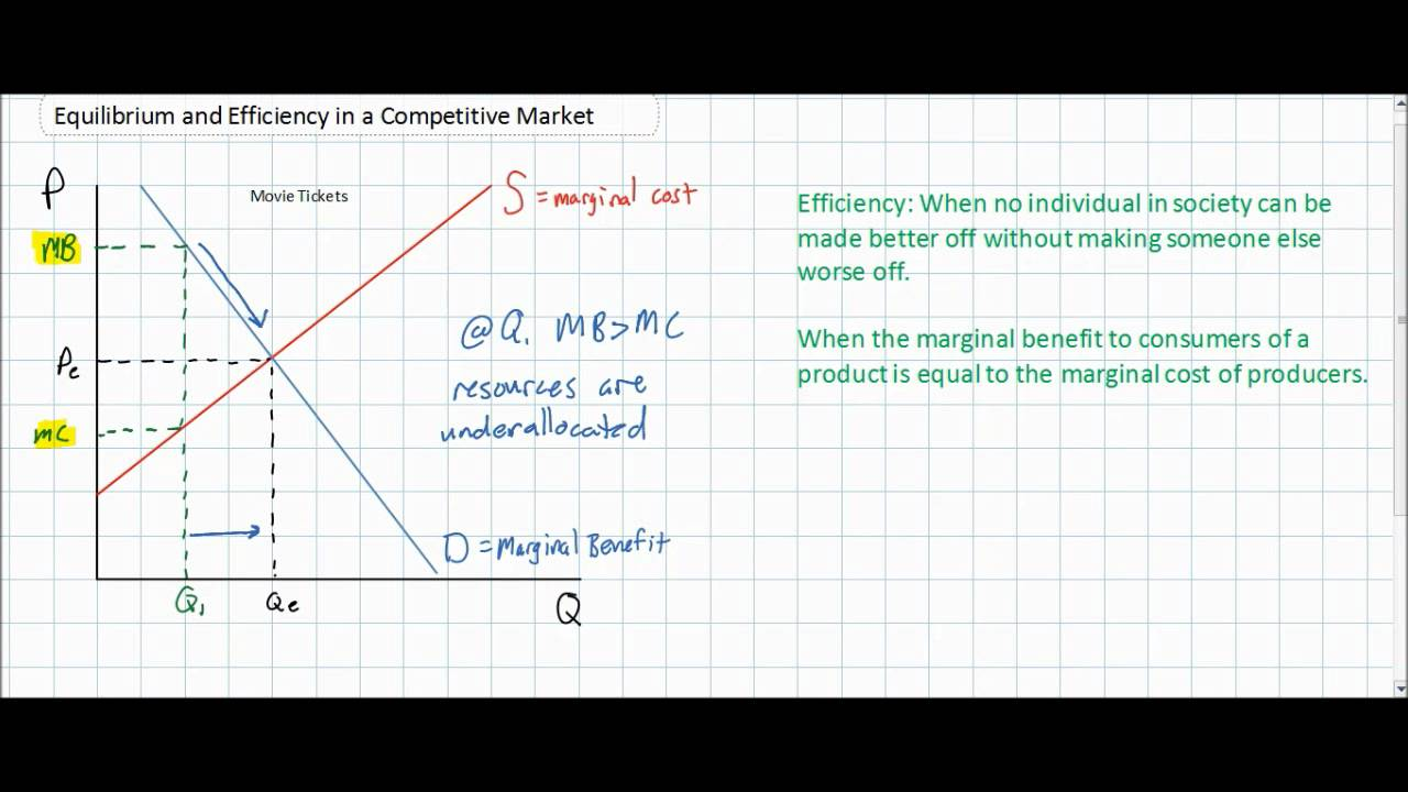 Efficiency and Equilibrium in Competitive Markets - YouTube