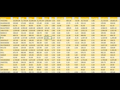 Excel Screener | Part 12 | Live Stock Future Prices Of F&O Stocks