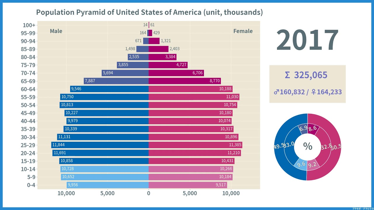 アメリカ の 人口 2020