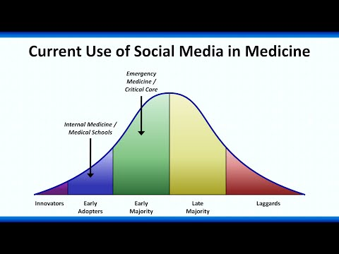 Social Media in Medical Education