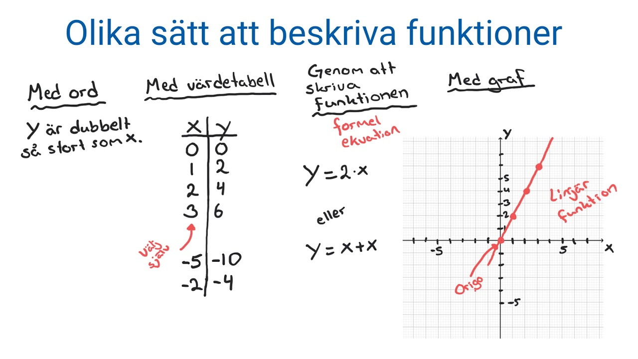 Matematik 1: Funktioner introduktion