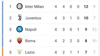 Commento dei risultati e classifica della 4° giornata di Serie A 2019 2020