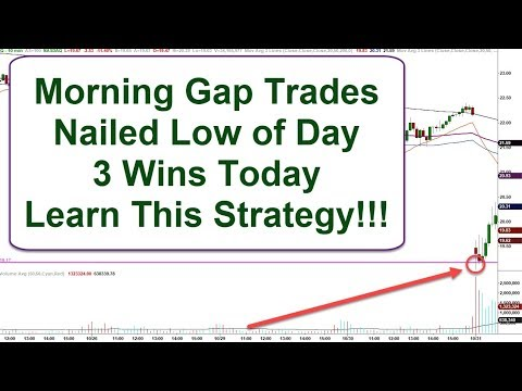 How You Find Institutional Support Levels on Morning Gap Trades