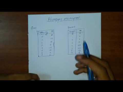 Histogram specification