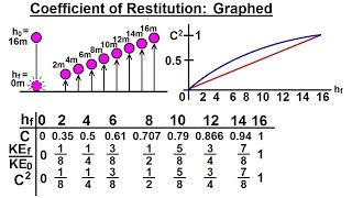 Physics: Mechanics- Momentum (4 of 9) Coefficient of Restitution: Graphed