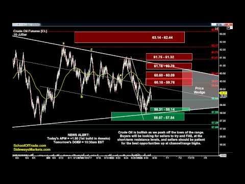 Fade the Range Breakouts | Day Trading Crude Oil, Gold, E-mini & Euro Futures 06/30/15