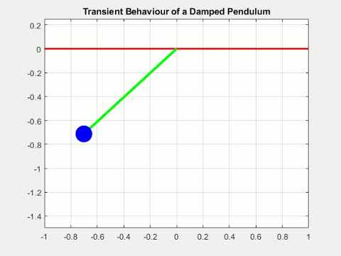 Study of transient behavior of Damped pendulum motion - Projects
