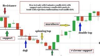support and resistance  trading Tutorial - understand how to trade- TRUSTED SPOTS