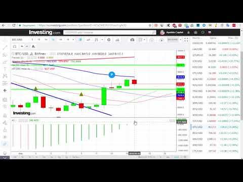 BTC/USD — Биткойн Bitcoin обзор цены / анализ графика цены на 16.04.2018 / 16 апреля 2018 года