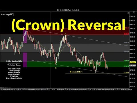 Trading the Crown Reversal Pattern | Crude Oil, Emini, Nasdaq, Gold & Euro