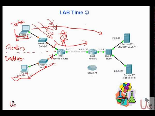 FREE URDU ICND II Lecture 20 Configuring NAT and PAT Travel Video