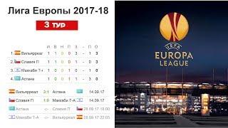 футбол. Лига Европы 2017/2018. Результаты - 3 раунда квалификации