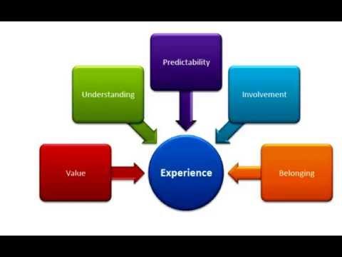 [Webinar Audio Recording] Financial Services: Map a Customer Experience & Build Loyalty